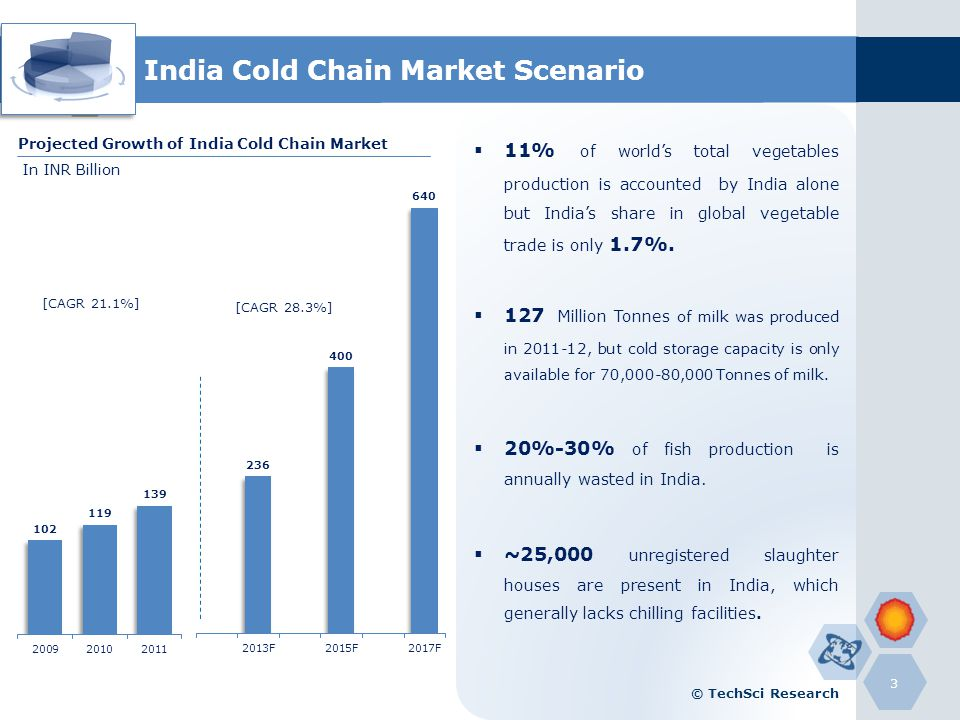 India Cold Chain Market Scenario NRHMs allocation has been proposed to be increased to USD 3.7 Billion in 2012-13 from USD 3.23 Billion in 2011-12 100