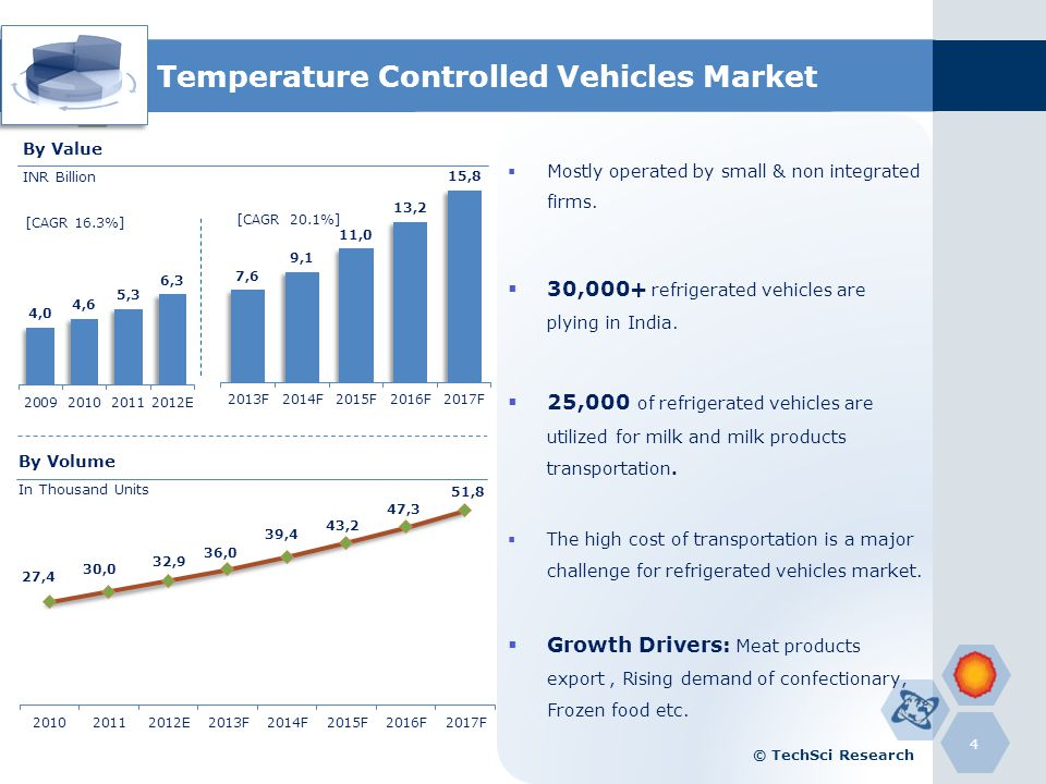 Refrigerated Vehicles Demand By Verticals 5 Increasing demand for milk and milk products from every corner of the country High meat export demand from Middle Eastern countries Increasing focus on supply chain in Pharmaceutical sector © TechSci Research