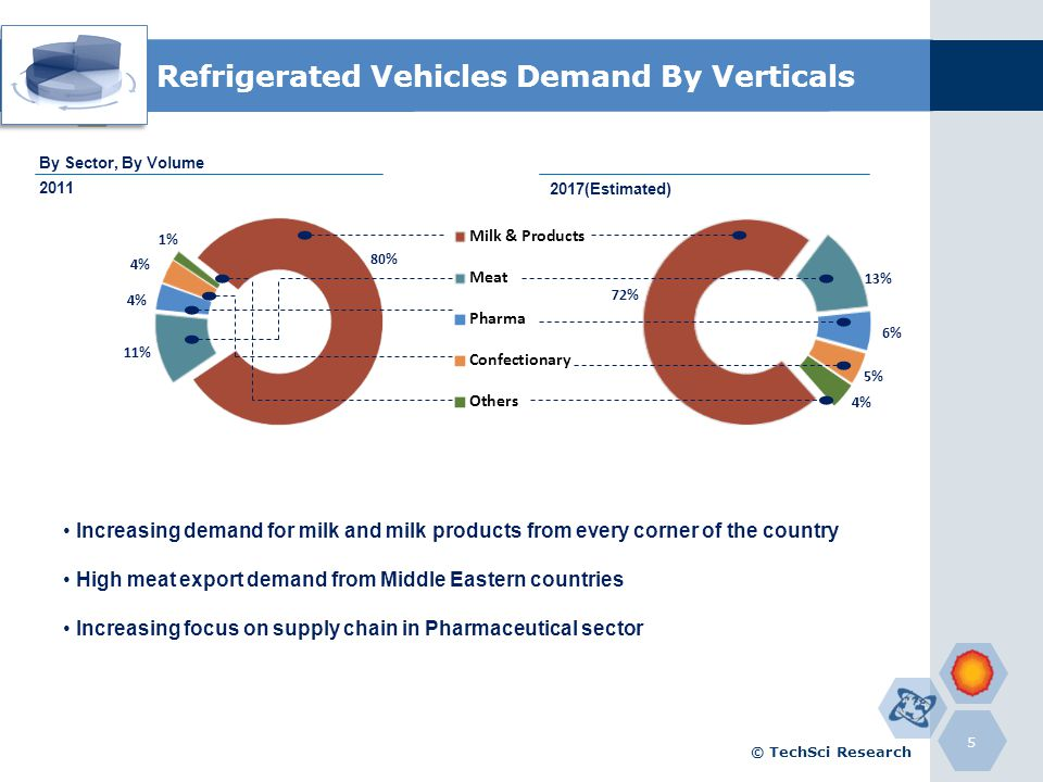 Refrigerated Vehicles Demand By Verticals 5 Increasing demand for milk and milk products from every corner of the country High meat export demand from