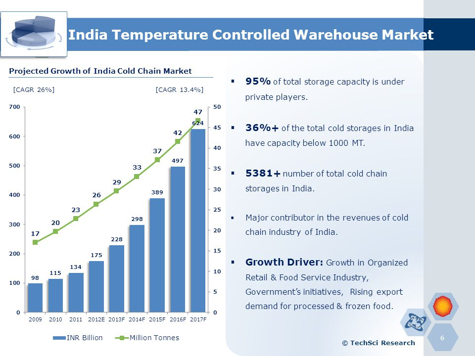 India Temperature Controlled Warehouse Market 95% of total storage capacity is under private players. 36%+ of the total cold storages in India have ca