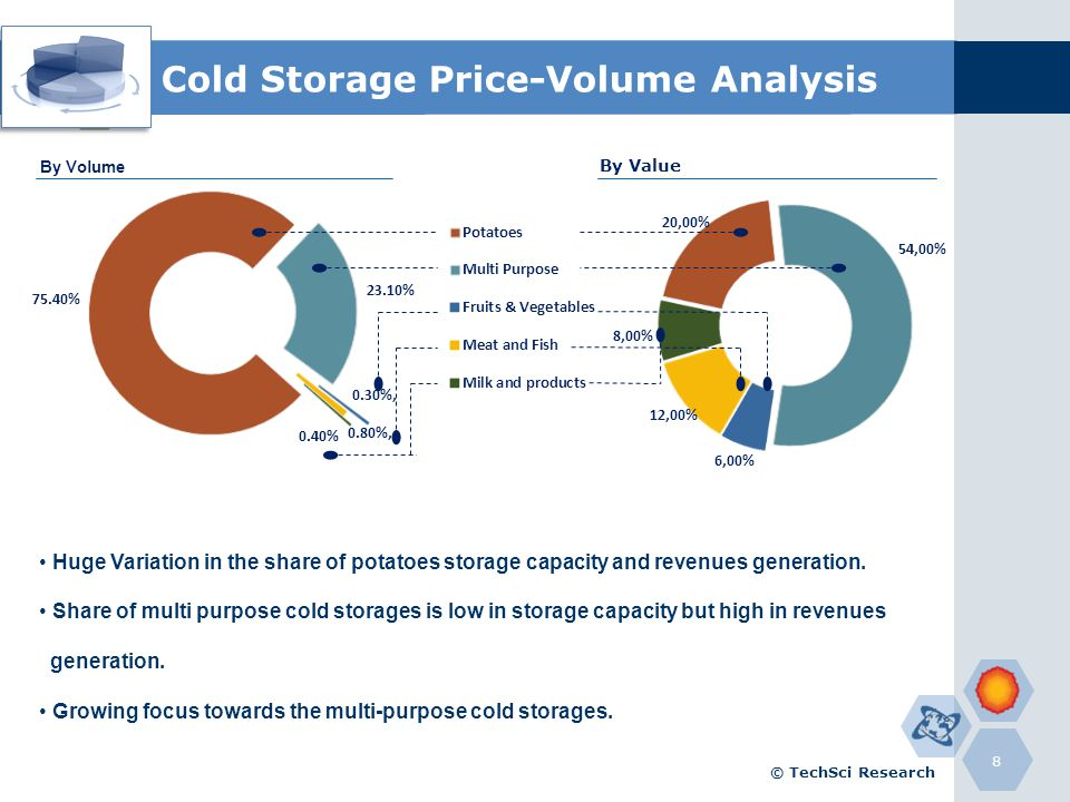 Cold Storage Price-Volume Analysis 8 By Value © TechSci Research Huge Variation in the share of potatoes storage capacity and revenues generation. Sha