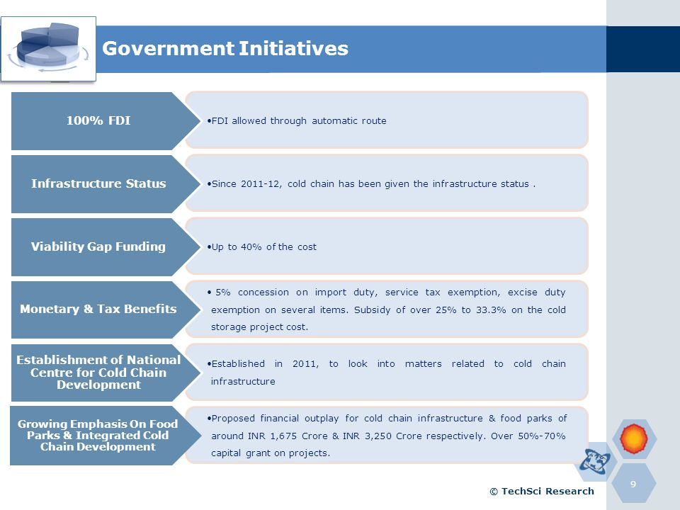 Government Initiatives 9 FDI allowed through automatic route 100% FDI Since 2011-12, cold chain has been given the infrastructure status. Infrastructu
