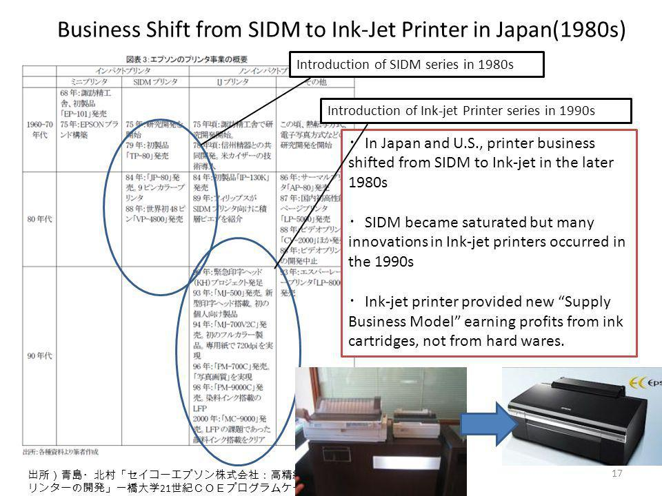 21 In Japan and U.S., printer business shifted from SIDM to Ink-jet in the later 1980s SIDM became saturated but many innovations in Ink-jet printers occurred in the 1990s Ink-jet printer provided new Supply Business Model earning profits from ink cartridges, not from hard wares.