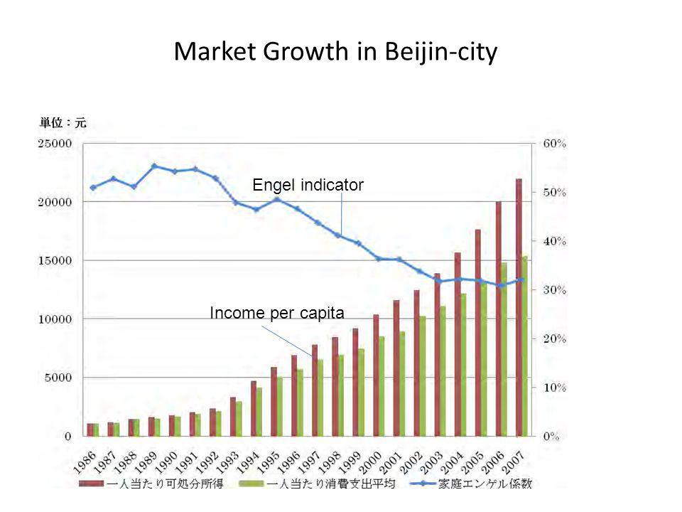 Market Growth in Beijin-city Income per capita Engel indicator