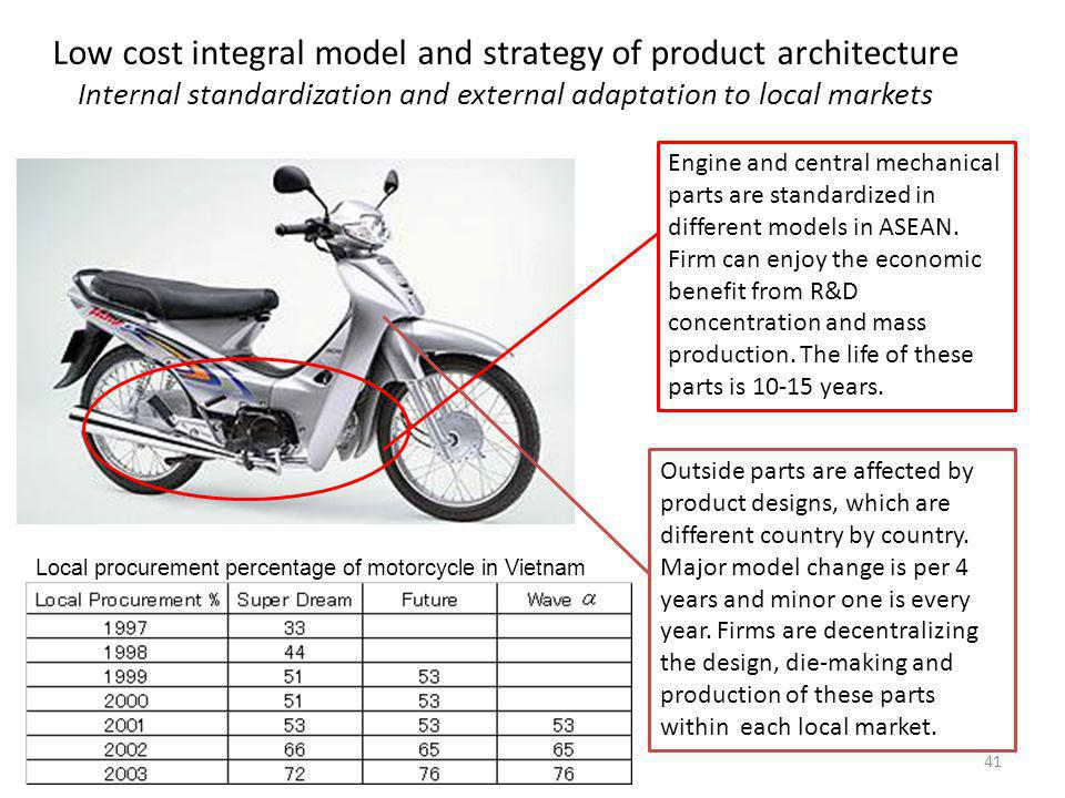 41 Low cost integral model and strategy of product architecture Internal standardization and external adaptation to local markets Engine and central mechanical parts are standardized in different models in ASEAN.
