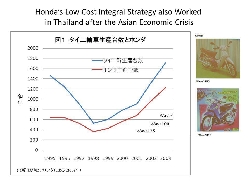Hondas Low Cost Integral Strategy also Worked in Thailand after the Asian Economic Crisis