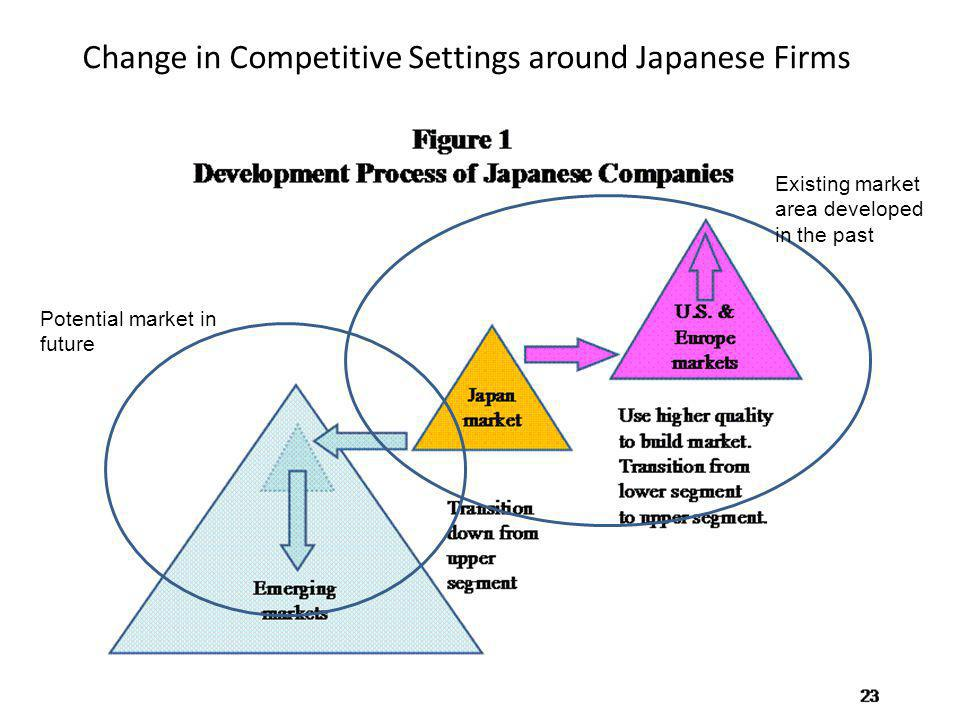 Agonies of Japanese Managers (Source) Horioka in ETP, University of Tokyo We have firstly developed cutting edge technologies, but soon been caught up by following competitors.