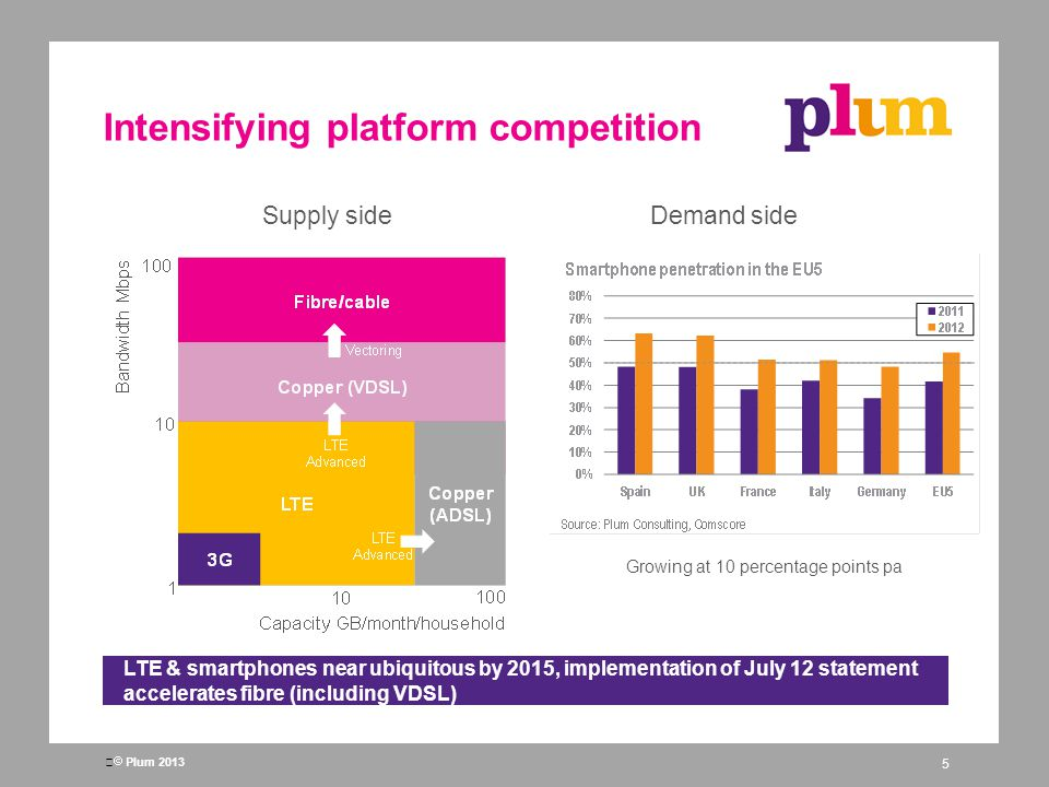 Plum 2013 Intensifying over-the-top competition 6 WhatsApp first launched 2009 OTT messaging to overtake global SMS in 2013 Gigaom, January 2013 The impact of OTT is real - applications are competitive