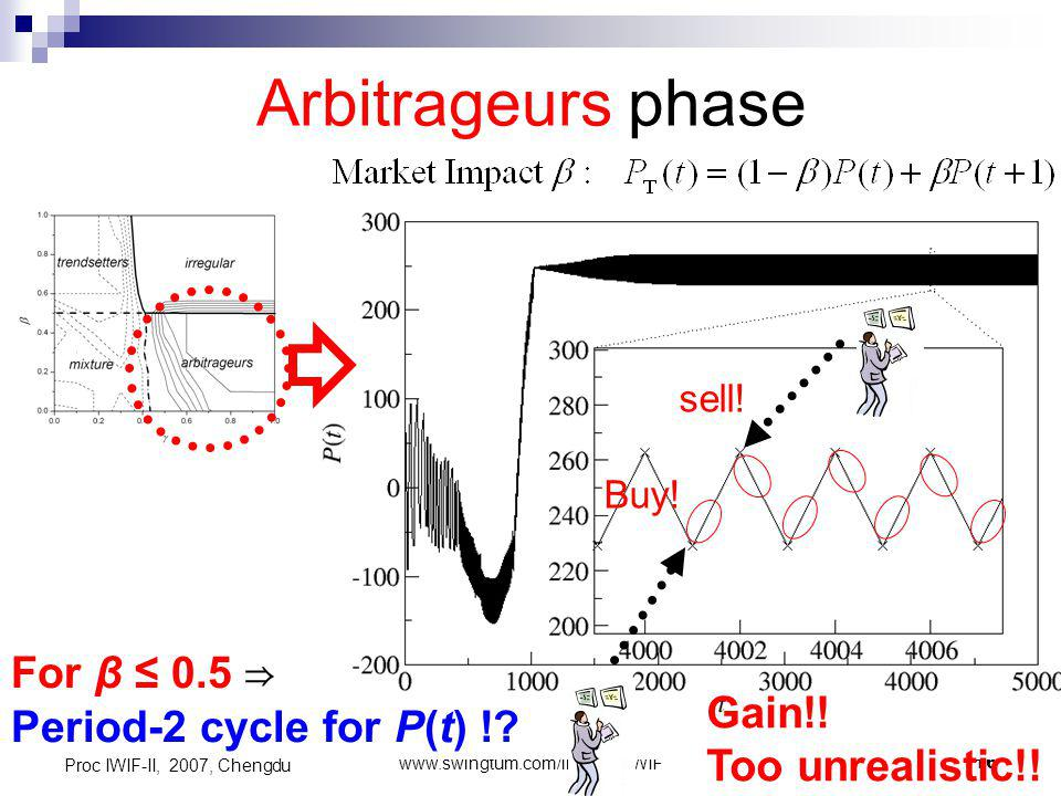 www.swingtum.com/institute/IWIF16 Proc IWIF-II, 2007, Chengdu Arbitrageurs phase For β 0.5 Period-2 cycle for P(t) !.