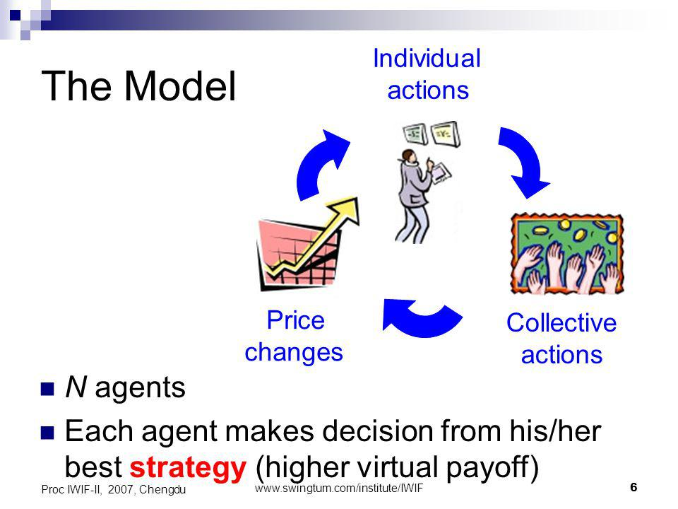 www.swingtum.com/institute/IWIF7 Proc IWIF-II, 2007, Chengdu The Strategy +1/ -1/ 0, buy/ sell/ hold decisions (different from MG) Max.