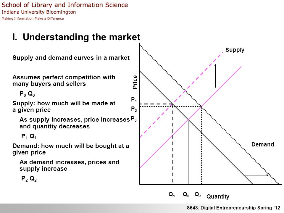 S643: Digital Entrepreneurship Spring 12 I. Understanding the market Supply and demand curves in a market Assumes perfect competition with many buyers
