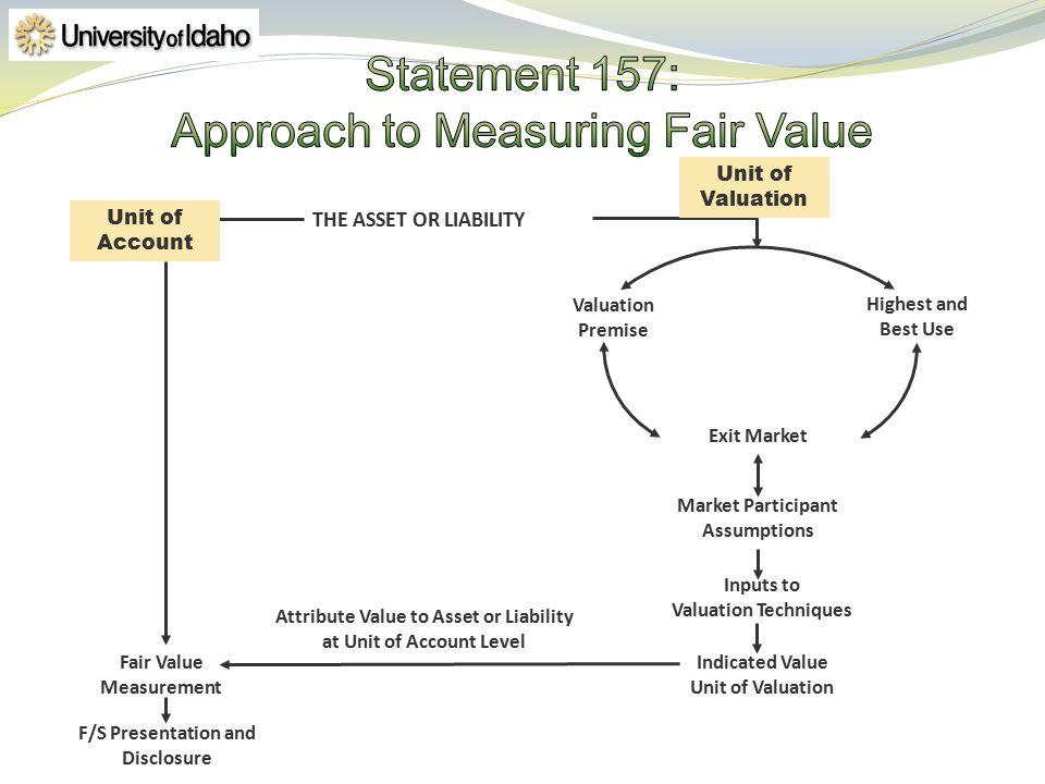 THE ASSET OR LIABILITY Indicated Value Unit of Valuation Market Participant Assumptions Fair Value Measurement F/S Presentation and Disclosure Inputs