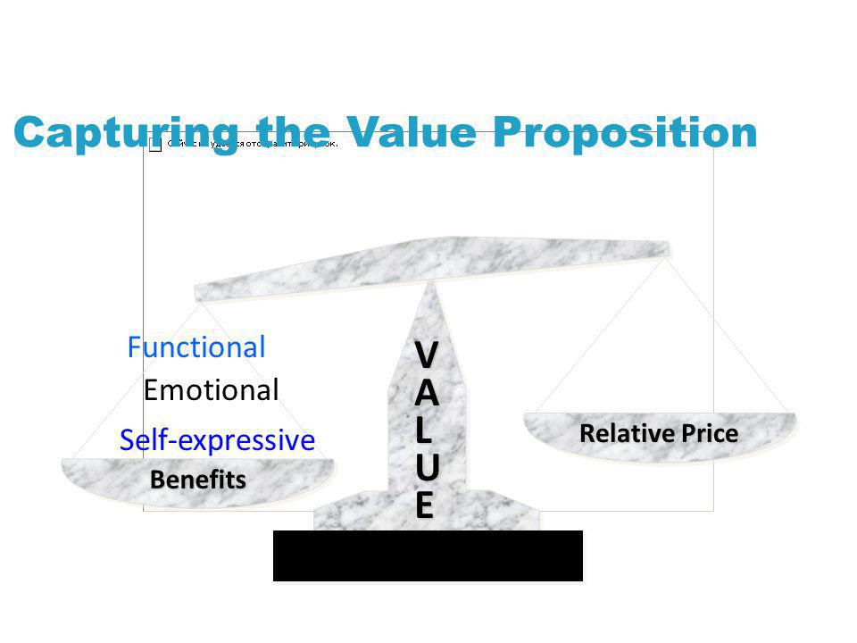 Capturing the Value Proposition VALUE Benefits Relative Price Functional Emotional Self-expressive