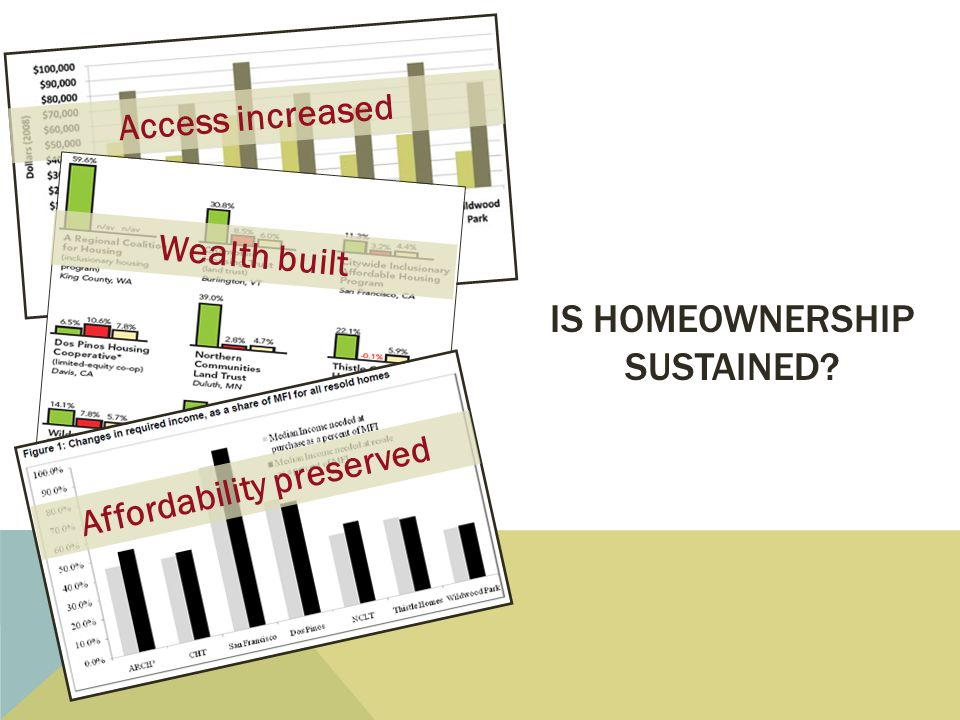 Access increased Wealth built Affordability preserved IS HOMEOWNERSHIP SUSTAINED