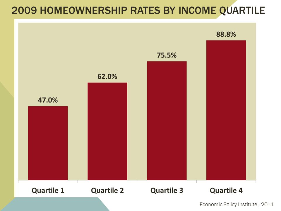 2004 & 2011 HOMEOWNERSHIP RATES BY INCOME RACE www.infoplease.com