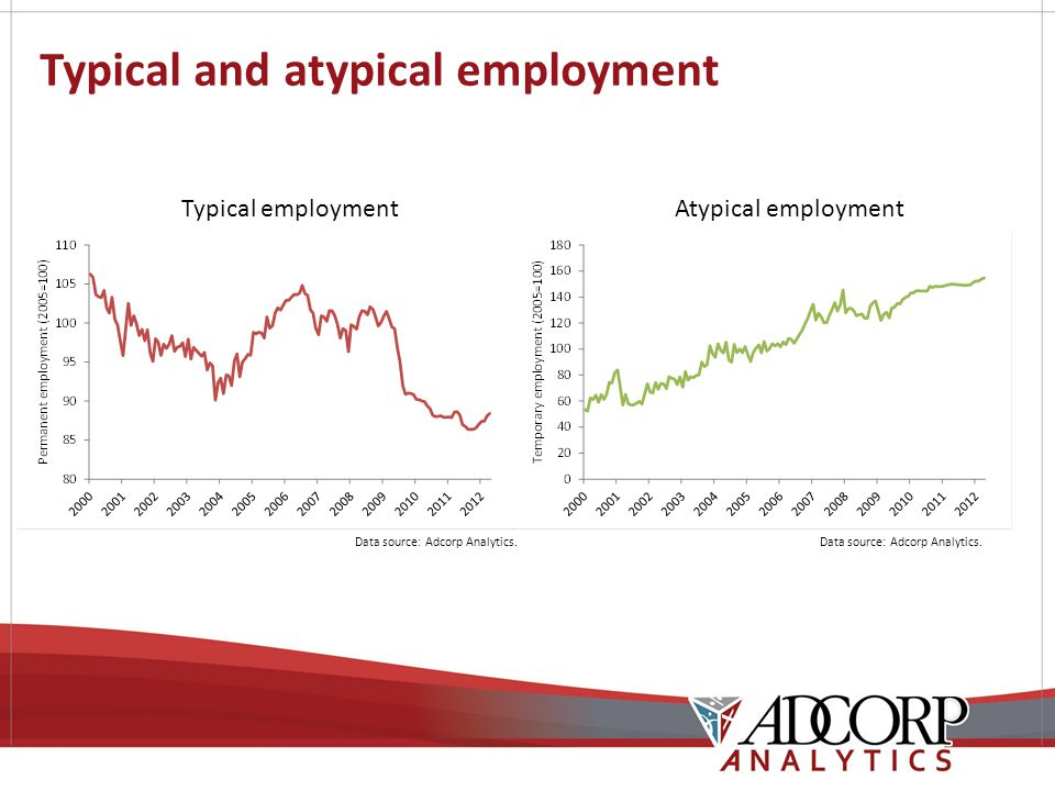 Typical and atypical employment Typical employment Data source: Adcorp Analytics.