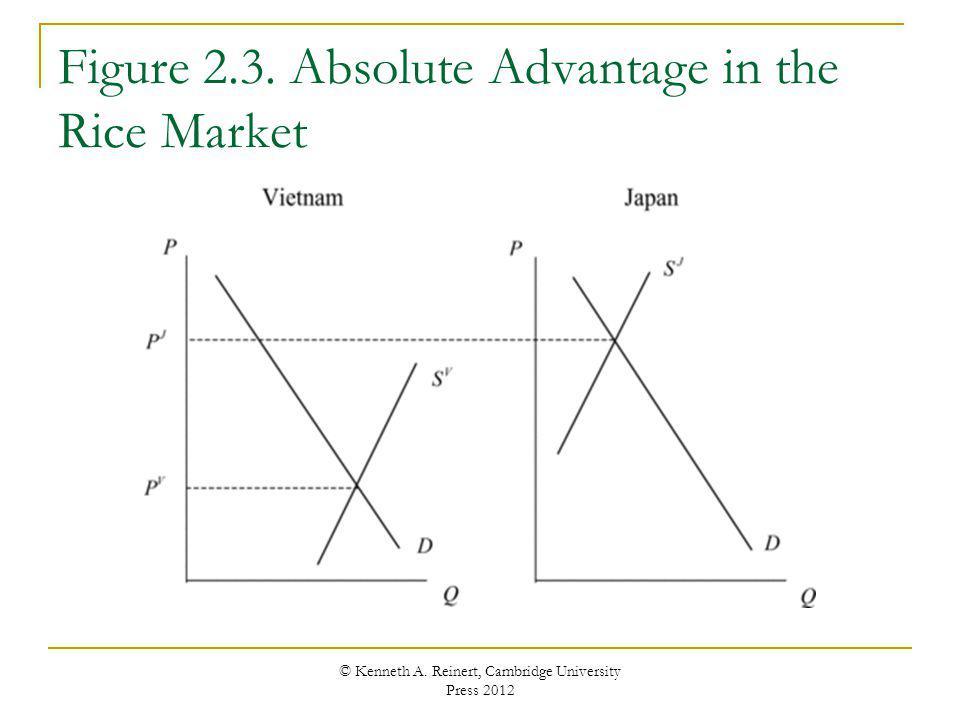 Figure 2.3. Absolute Advantage in the Rice Market © Kenneth A. Reinert, Cambridge University Press 2012