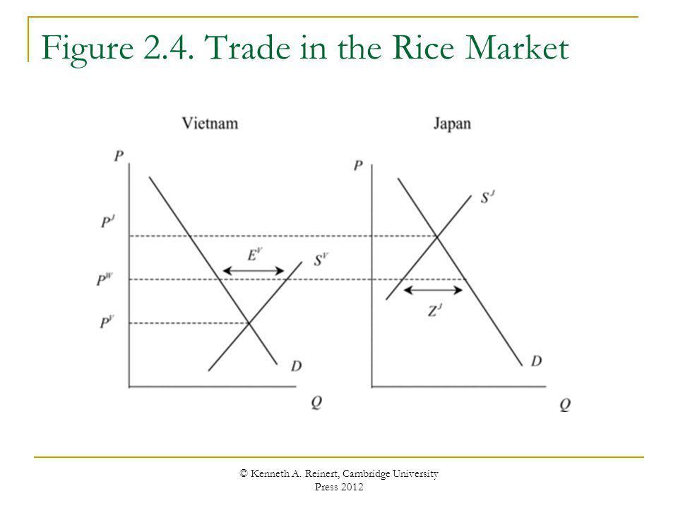 Figure 2.4. Trade in the Rice Market © Kenneth A. Reinert, Cambridge University Press 2012