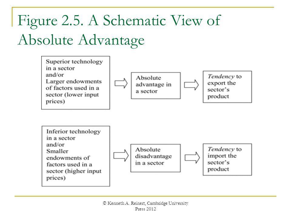 Figure 2.5. A Schematic View of Absolute Advantage © Kenneth A. Reinert, Cambridge University Press 2012