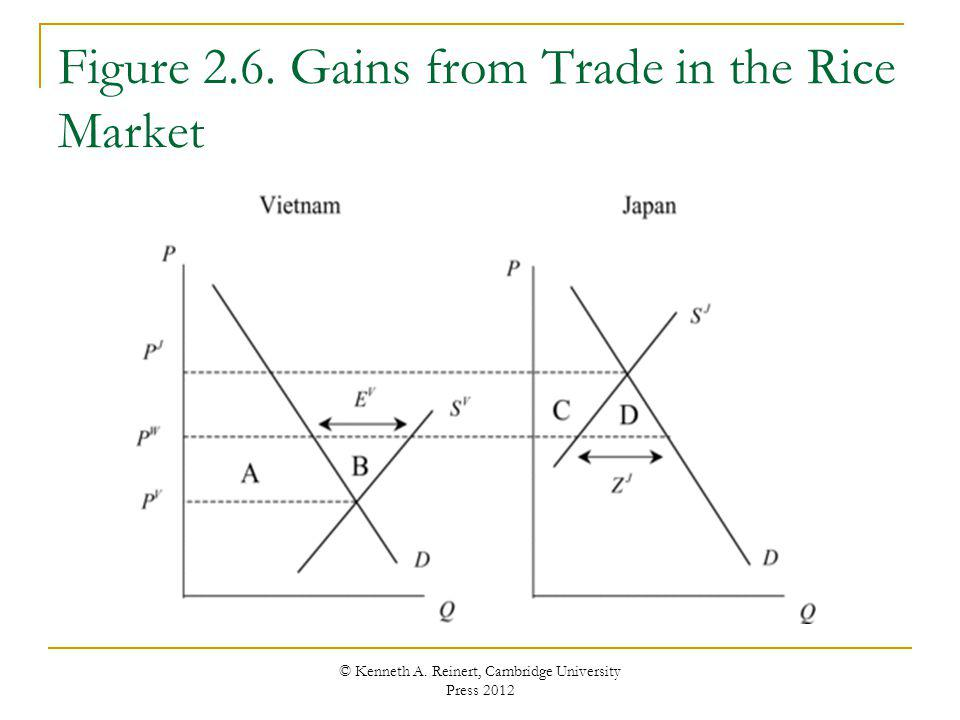 Figure 2.6. Gains from Trade in the Rice Market © Kenneth A. Reinert, Cambridge University Press 2012
