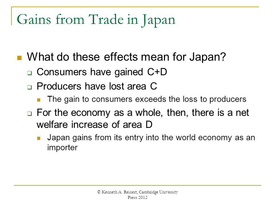 Gains from Trade in Japan What do these effects mean for Japan? Consumers have gained C+D Producers have lost area C The gain to consumers exceeds the