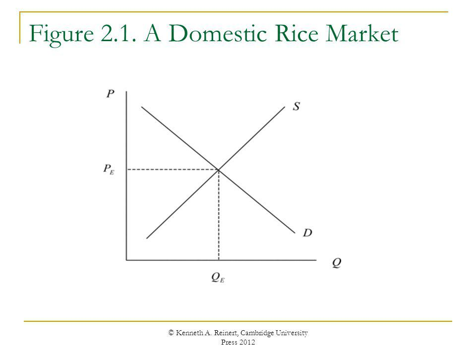Supply and Demand in a Domestic Market Throughout the world, rice is exchanged in markets Supply curve is upward slopingfirms supply more rice to the market as the price increases Changes in price are represented in the diagram by movements along the supply curvechanges in quantity supplied Reductions in input prices and improvements in technology shift the supply curve to the right Increases in input prices and technology setbacks shift the supply curve to the left Known as changes in supply © Kenneth A.