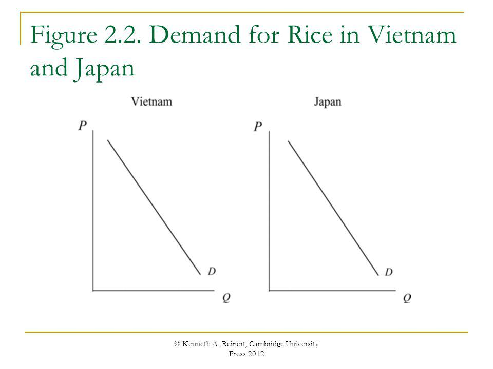 Figure 2.2. Demand for Rice in Vietnam and Japan © Kenneth A. Reinert, Cambridge University Press 2012