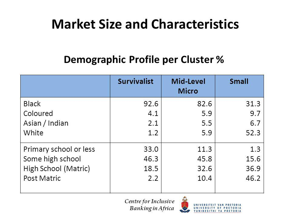 Centre for Inclusive Banking in Africa Market Size and Characteristics Demographic Profile per Cluster % SurvivalistMid-Level Micro Small Black Coloured Asian / Indian White Primary school or less Some high school High School (Matric) Post Matric