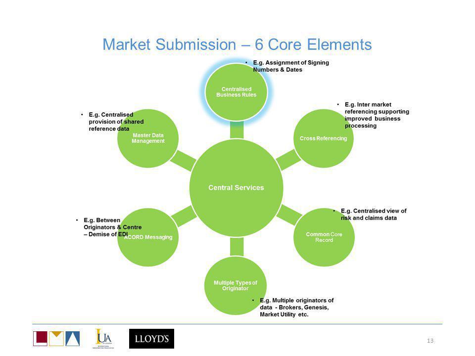 Market Submission – 6 Core Elements 13