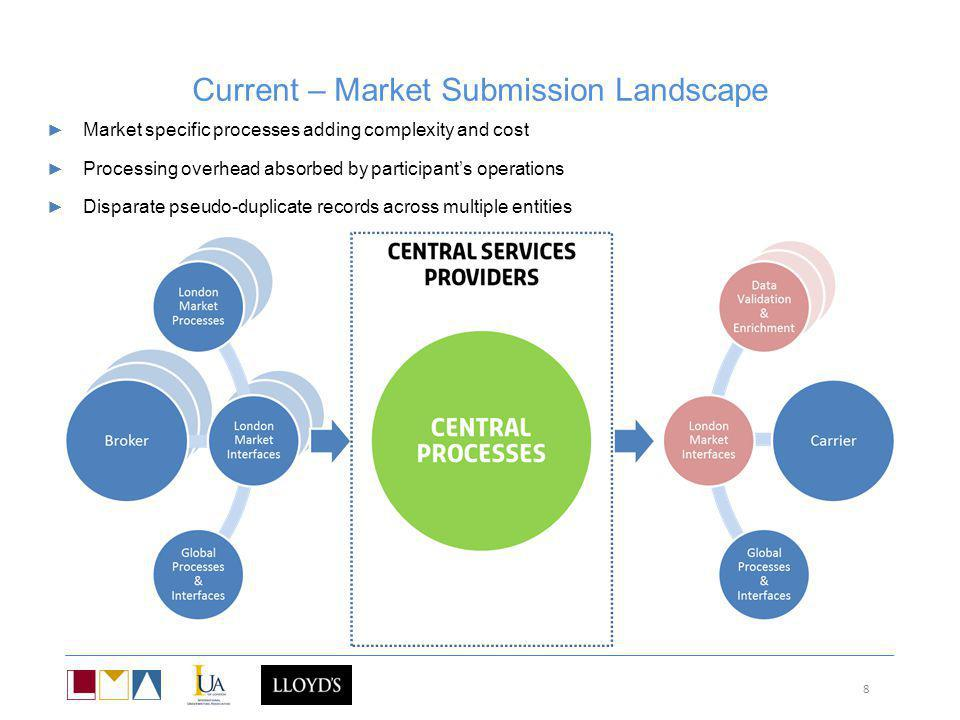 Current – Market Submission Landscape 8 Market specific processes adding complexity and cost Processing overhead absorbed by participants operations D