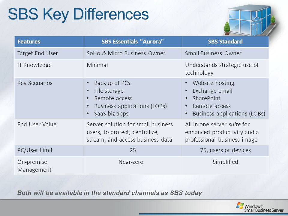 SBS Key Differences FeaturesSBS Essentials Aurora SBS Standard Target End UserSoHo & Micro Business OwnerSmall Business Owner IT KnowledgeMinimalUnderstands strategic use of technology Key Scenarios Backup of PCs File storage Remote access Business applications (LOBs) SaaS biz apps Website hosting Exchange email SharePoint Remote access Business applications (LOBs) End User ValueServer solution for small business users, to protect, centralize, stream, and access business data All in one server suite for enhanced productivity and a professional business image PC/User Limit2575, users or devices On-premise Management Near-zeroSimplified Both will be available in the standard channels as SBS today