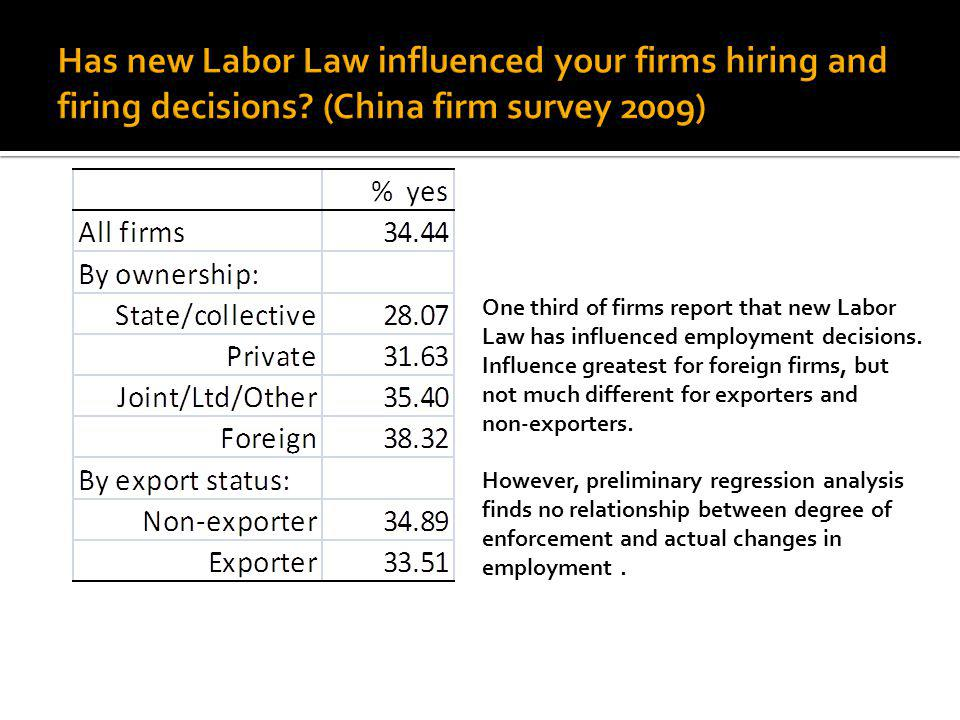 One third of firms report that new Labor Law has influenced employment decisions.