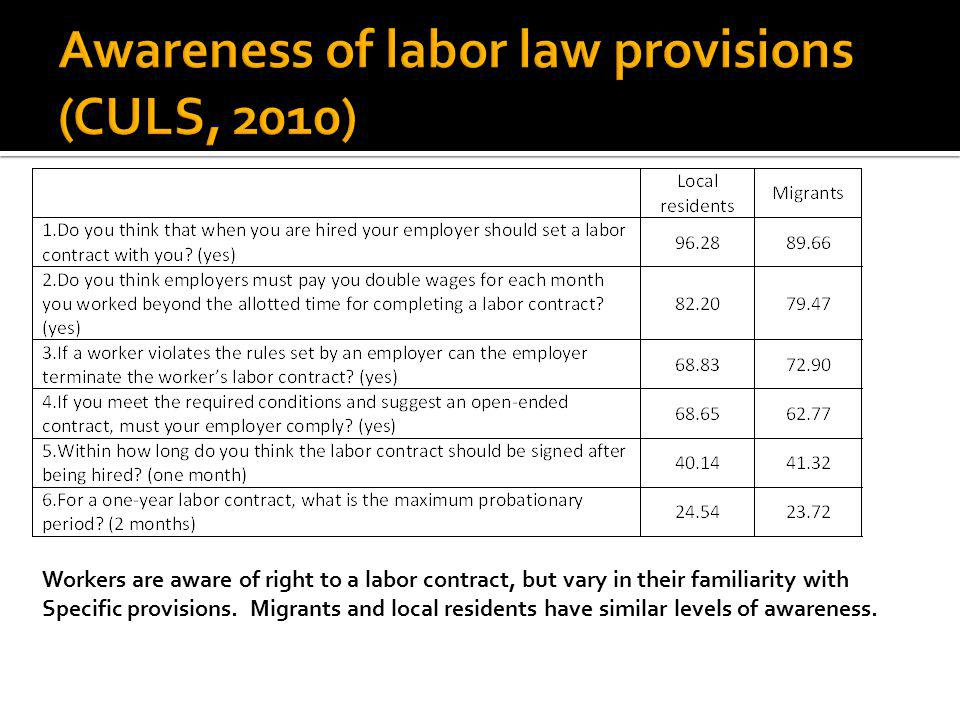 Workers are aware of right to a labor contract, but vary in their familiarity with Specific provisions.