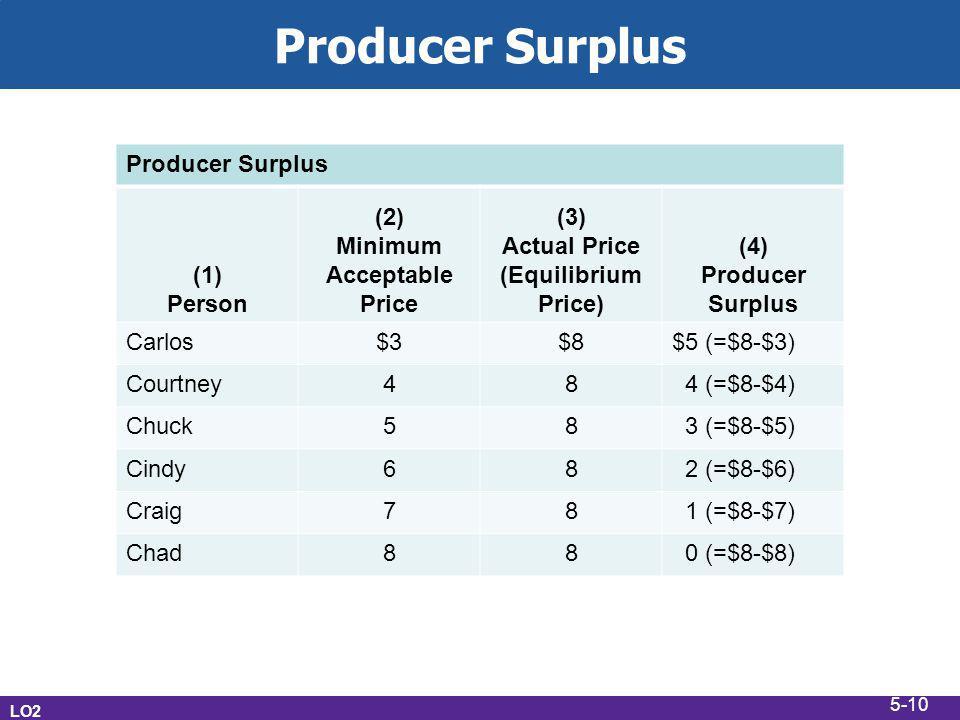 Producer Surplus LO2 Producer Surplus (1) Person (2) Minimum Acceptable Price (3) Actual Price (Equilibrium Price) (4) Producer Surplus Carlos$3$8$5 (=$8-$3) Courtney48 4 (=$8-$4) Chuck58 3 (=$8-$5) Cindy68 2 (=$8-$6) Craig78 1 (=$8-$7) Chad88 0 (=$8-$8) 5-10