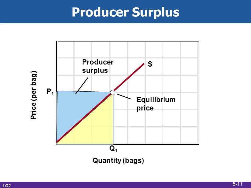 Producer Surplus LO2 Price (per bag) Quantity (bags) S Q1Q1 P1P1 Equilibrium price Producer surplus 5-11