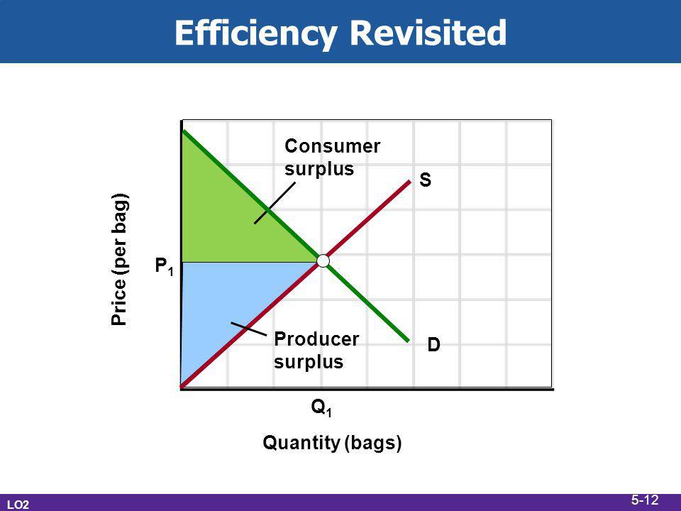 Efficiency Revisited LO2 Price (per bag) Quantity (bags) S Q1Q1 P1P1 D Consumer surplus Producer surplus 5-12