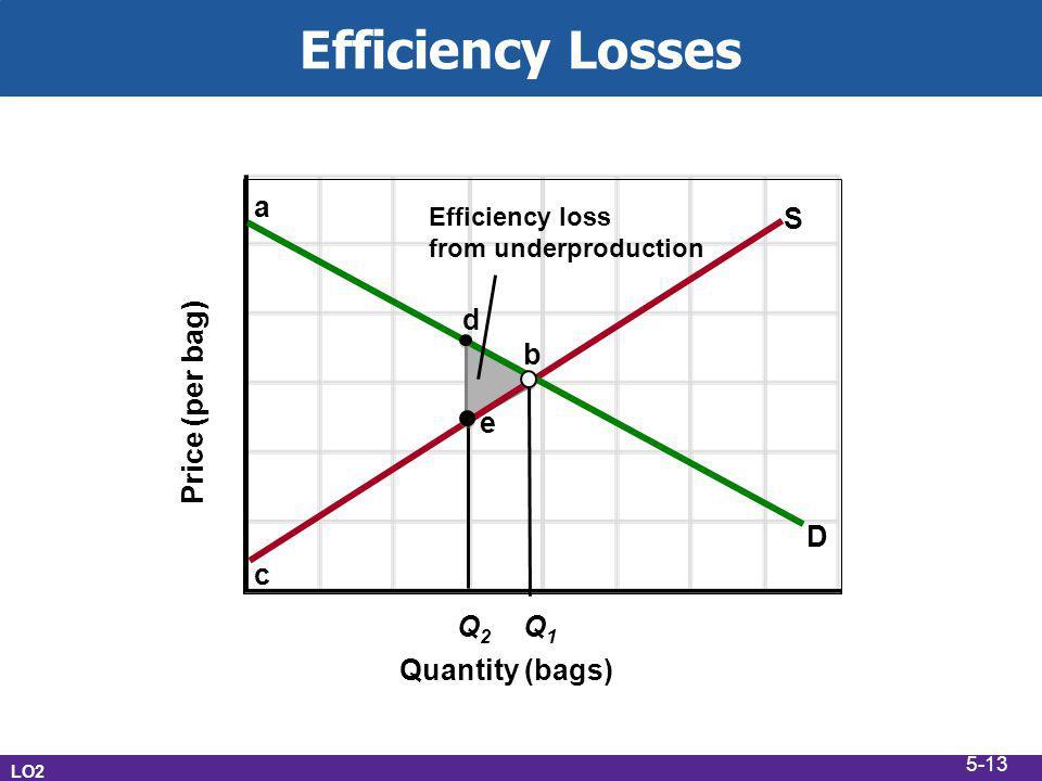 Quantity (bags) Price (per bag) Efficiency Losses LO2 c S Q1Q1 Q2Q2 D b d a e Efficiency loss from underproduction 5-13