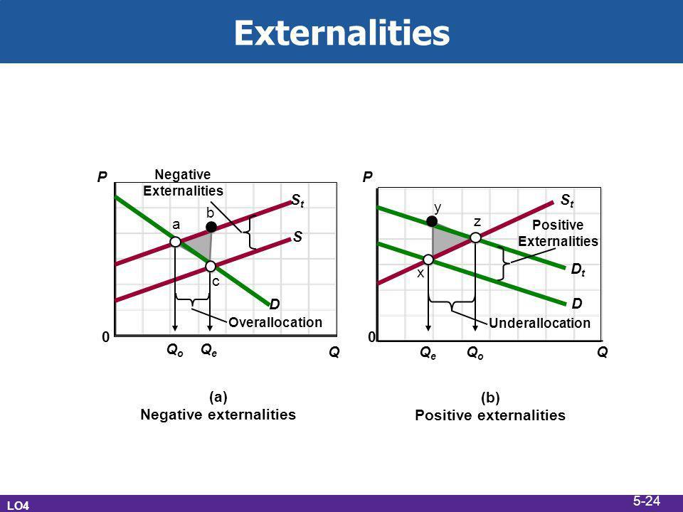 Externalities LO4 (a) Negative externalities (b) Positive externalities 0 D S StSt Overallocation Negative Externalities StSt Underallocation Positive Externalities QoQo QoQo QeQe QeQe P P 0 QQ D DtDt a c z x b y 5-24