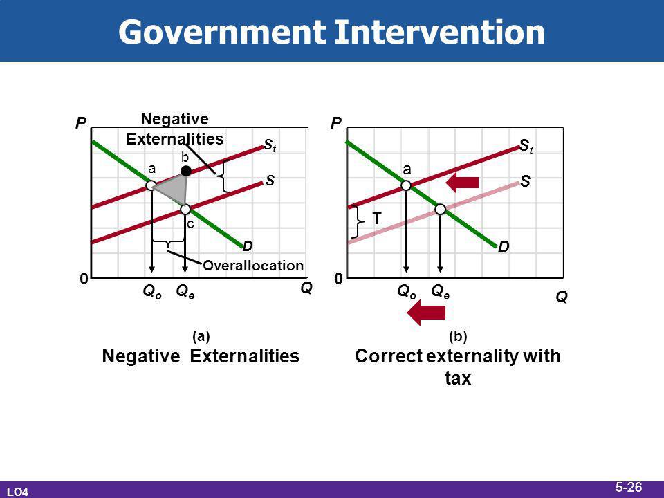 Government Intervention LO4 (a) Negative Externalities D S StSt Overallocation Negative Externalities QoQo QeQe P 0 Q a c b (b) Correct externality with tax D S StSt QoQo QeQe P 0 Q a T 5-26
