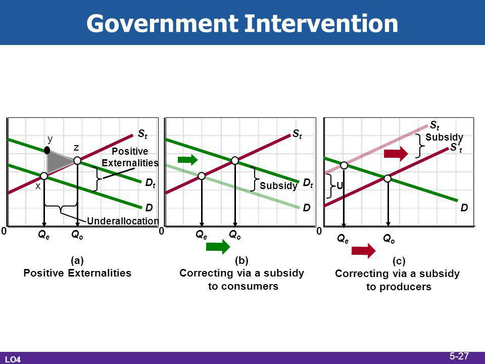 Government Intervention LO4 (a) Positive Externalities 0 StSt Underallocation Positive Externalities QoQo QeQe D DtDt z x y (b) Correcting via a subsidy to consumers 0 StSt QoQo QeQe D DtDt (c) Correcting via a subsidy to producers 0 S t QoQo QeQe D Subsidy StSt U 5-27
