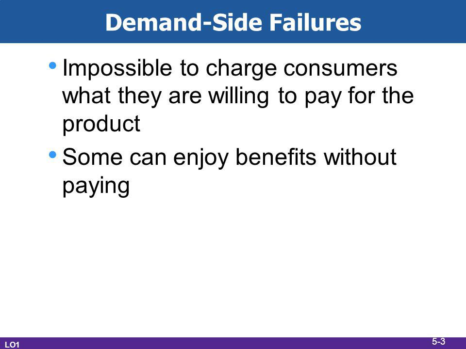 Demand-Side Failures Impossible to charge consumers what they are willing to pay for the product Some can enjoy benefits without paying LO1 5-3