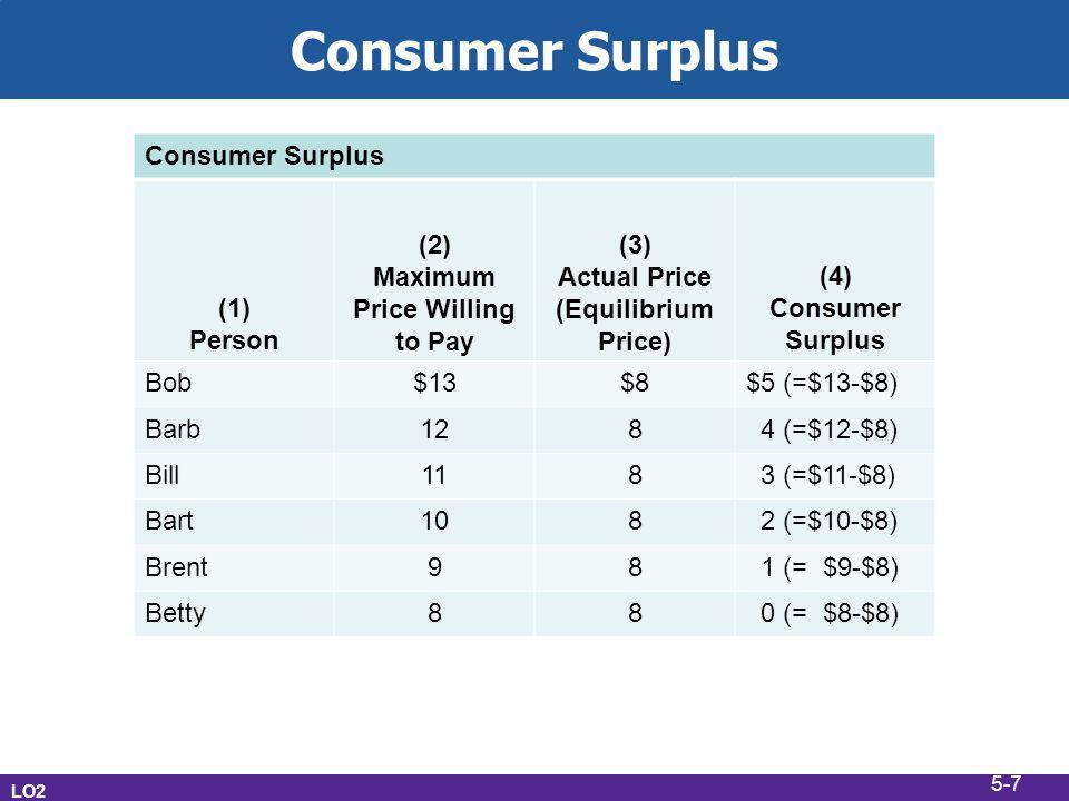 Consumer Surplus LO2 Consumer Surplus (1) Person (2) Maximum Price Willing to Pay (3) Actual Price (Equilibrium Price) (4) Consumer Surplus Bob$13$8$5 (=$13-$8) Barb128 4 (=$12-$8) Bill118 3 (=$11-$8) Bart108 2 (=$10-$8) Brent98 1 (= $9-$8) Betty88 0 (= $8-$8) 5-7