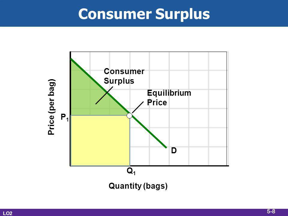 Consumer Surplus LO2 Price (per bag) Quantity (bags) D Q1Q1 P1P1 Consumer Surplus Equilibrium Price 5-8