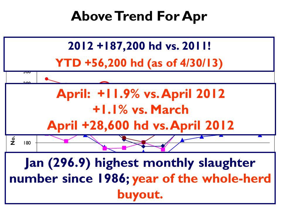 Above Trend For Apr April: +11.9% vs. April 2012 +1.1% vs.