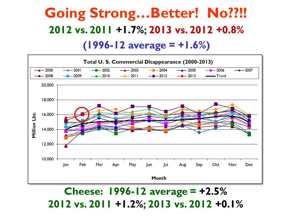 Going Strong…Better. No !. 2012 vs. 2011 +1.7%; 2013 vs.