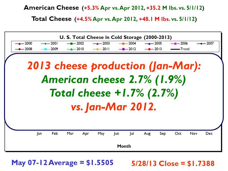 American Cheese (+5.3% Apr vs. Apr 2012, +35.2 M lbs.