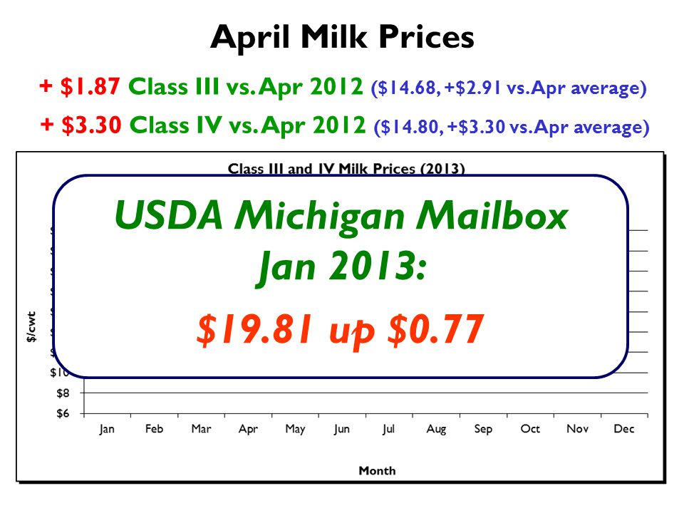 + $1.87 Class III vs. Apr 2012 ($14.68, +$2.91 vs.