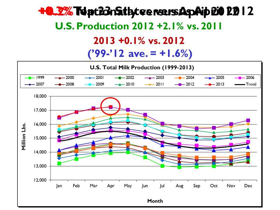 +0.2% Nationally versus April 2012 U.S.Production 2012 +2.1% vs.