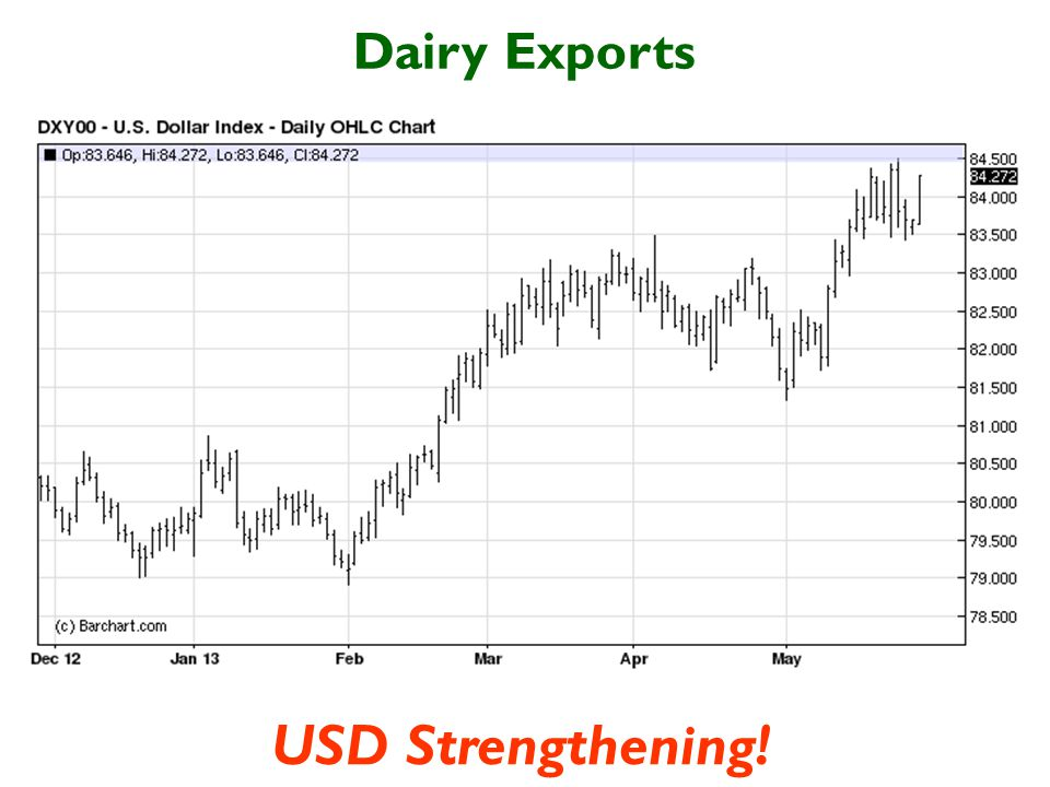 Dairy Exports USD Strengthening!