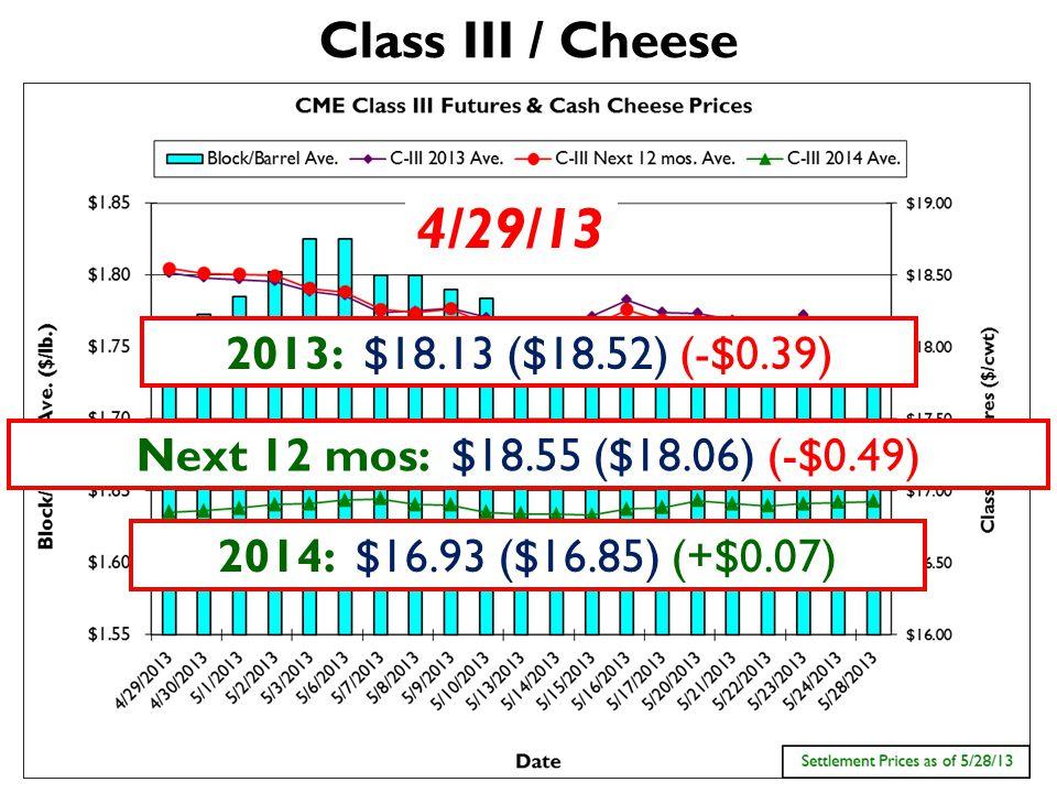 Class III / Cheese Next 12 mos: $18.55 ($18.06) (-$0.49) 4/29/13 2013: $18.13 ($18.52) (-$0.39) 2014: $16.93 ($16.85) (+$0.07)